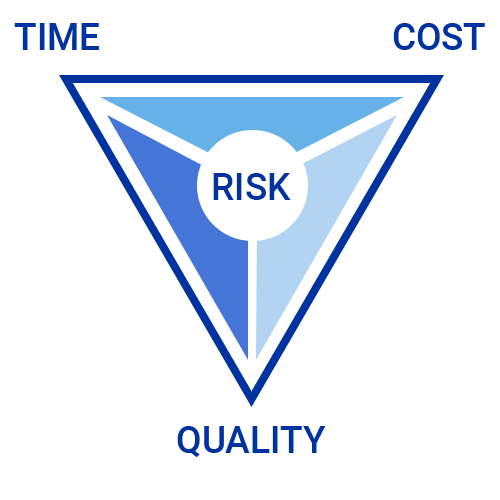 risk time cost quality graphic